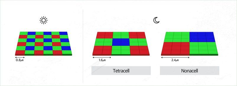 아이소셀GN1 테트라셀 기술
