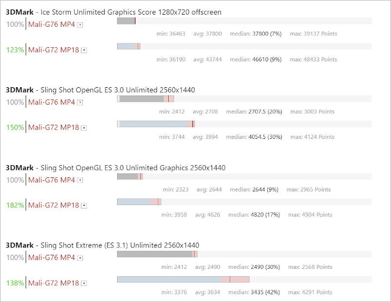 비슷한 GPU 성능 비교