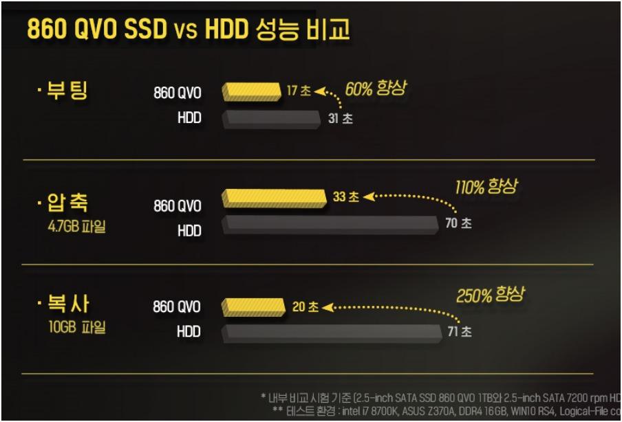 SSD와 HDD 속도 차이 (삼성전자 SSD 860QVO 기준)